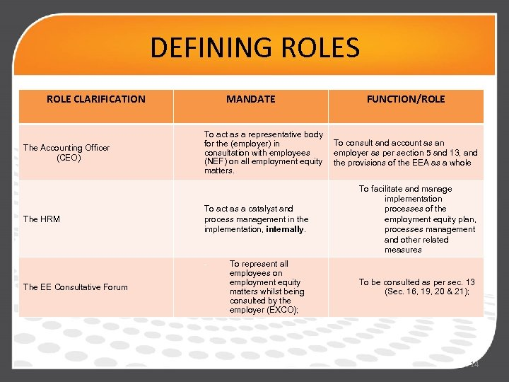 DEFINING ROLES ROLE CLARIFICATION The Accounting Officer (CEO) The HRM MANDATE To act as