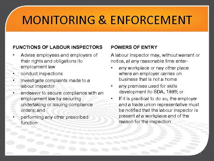 MONITORING & ENFORCEMENT FUNCTIONS OF LABOUR INSPECTORS POWERS OF ENTRY • A labour inspector