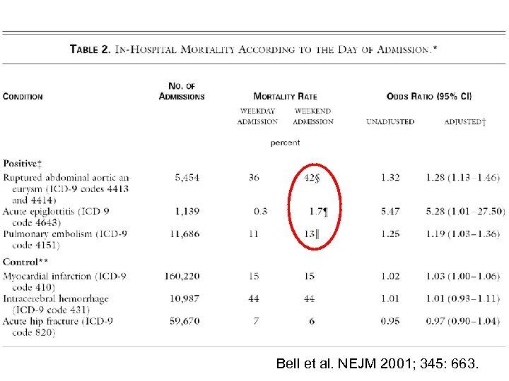 Bell et al. NEJM 2001; 345: 663.
