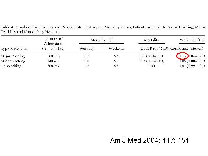 Am J Med 2004; 117: 151