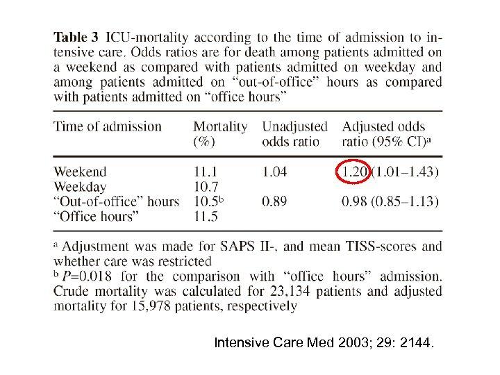 Intensive Care Med 2003; 29: 2144.