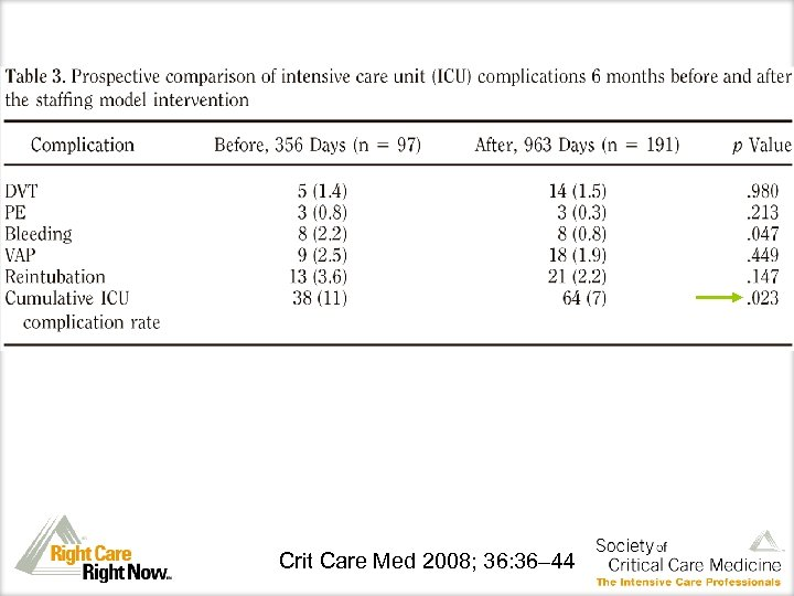 Crit Care Med 2008; 36: 36– 44