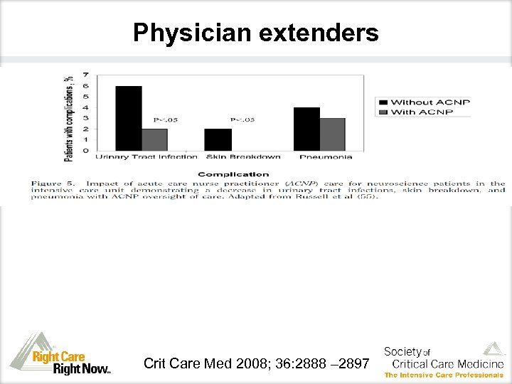 Physician extenders Crit Care Med 2008; 36: 2888 – 2897