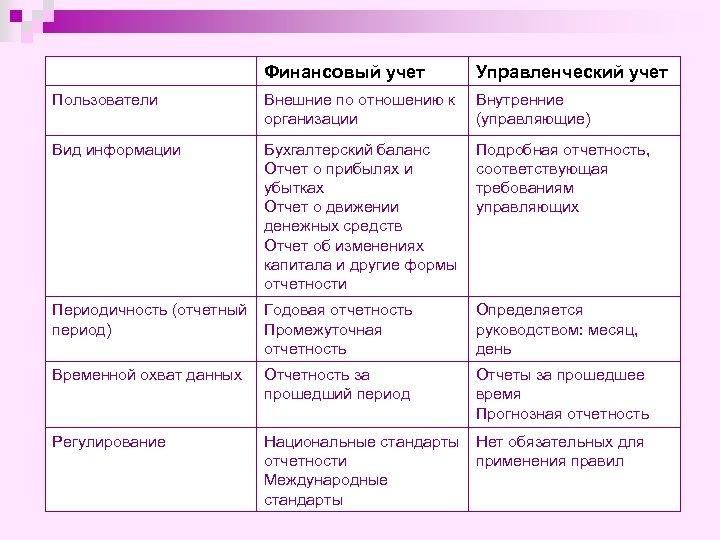 Финансовый учет Управленческий учет Пользователи Внешние по отношению к организации Внутренние (управляющие) Вид информации