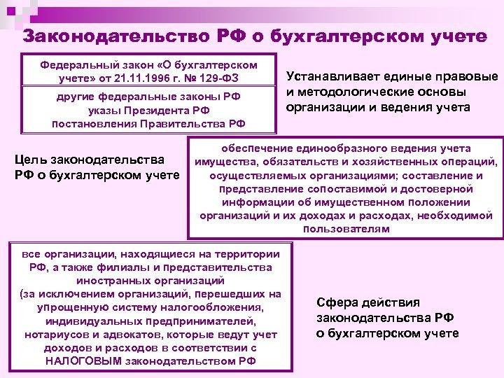 Законодательство РФ о бухгалтерском учете Федеральный закон «О бухгалтерском учете» от 21. 1996 г.