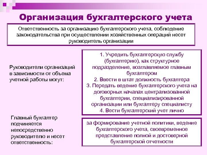 Организация бухгалтерского учета Ответственность за организацию бухгалтерского учета, соблюдение законодательства при осуществлении хозяйственных операций