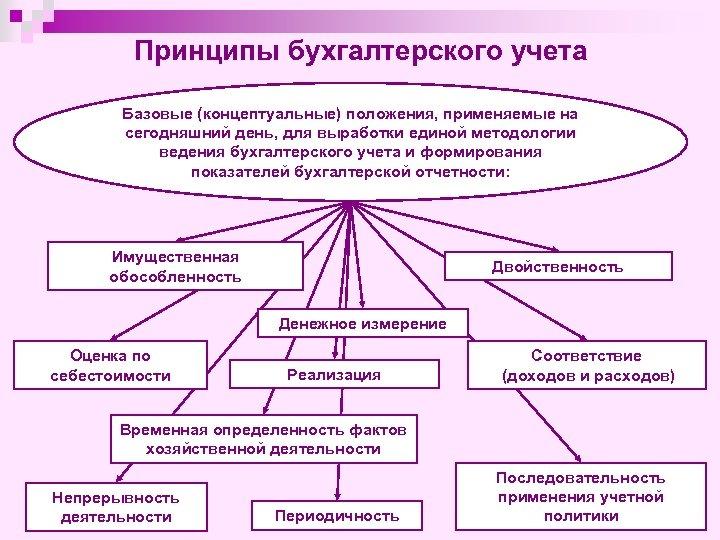 Принципы бухгалтерского учета Базовые (концептуальные) положения, применяемые на сегодняшний день, для выработки единой методологии