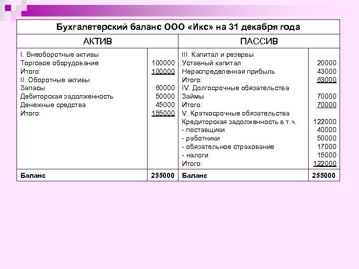 Бухгалетерский баланс ООО «Икс» на 31 декабря года АКТИВ I. Внеоборотные активы Торговое оборудование