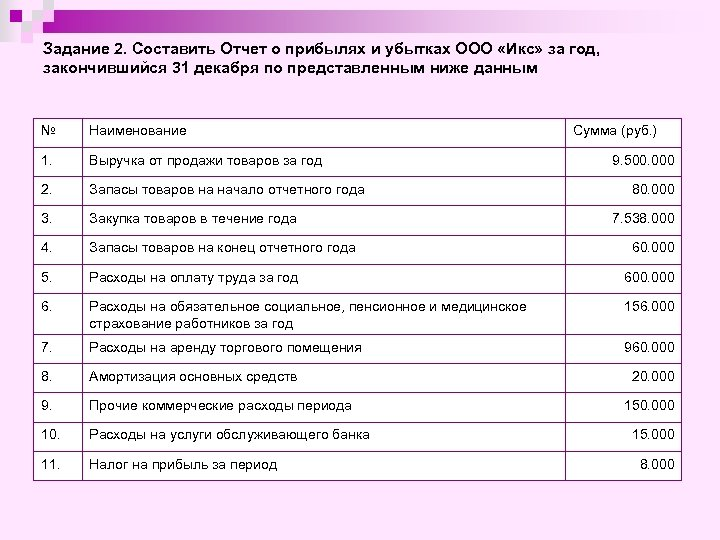 Задание 2. Составить Отчет о прибылях и убытках ООО «Икс» за год, закончившийся 31