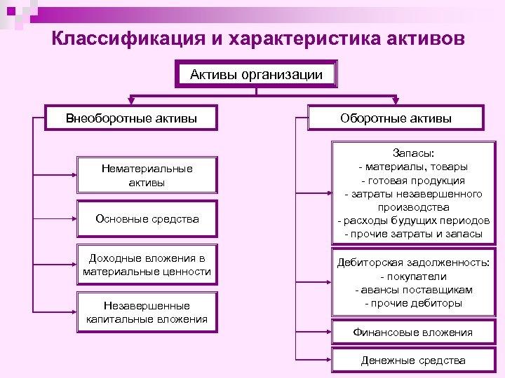 Классификация и характеристика активов Активы организации Внеоборотные активы Нематериальные активы Основные средства Доходные вложения