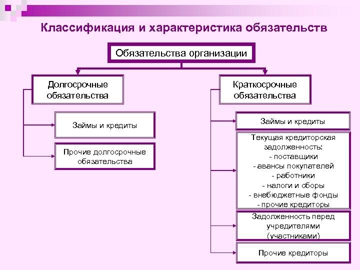 Классификация и характеристика обязательств Обязательства организации Долгосрочные обязательства Займы и кредиты Прочие долгосрочные обязательства