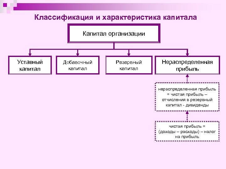 Классификация и характеристика капитала Капитал организации Уставный капитал Добавочный капитал Резервный капитал Нераспределенная прибыль