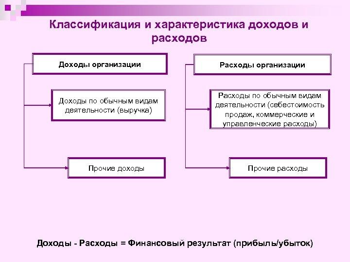 Классификация и характеристика доходов и расходов Доходы организации Доходы по обычным видам деятельности (выручка)