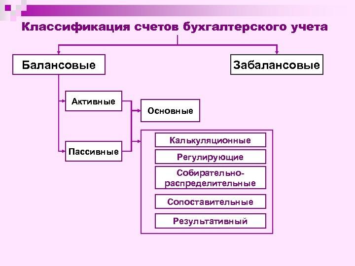 Классификация счетов бухгалтерского учета Балансовые Активные Забалансовые Основные Калькуляционные Пассивные Регулирующие Собирательнораспределительные Сопоставительные Результативный