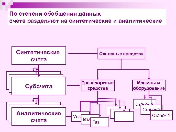 По степени обобщения данных счета разделяют на синтетические и аналитические Синтетические счета Основные средства