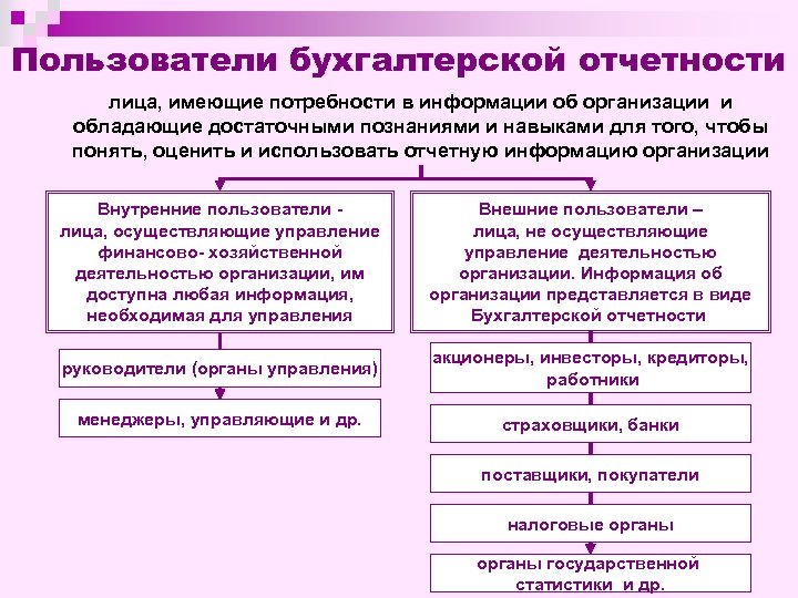 Пользователи бухгалтерской отчетности лица, имеющие потребности в информации об организации и обладающие достаточными познаниями