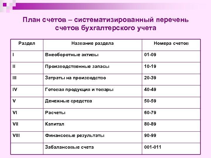 План счетов – систематизированный перечень счетов бухгалтерского учета Раздел Название раздела Номера счетов I
