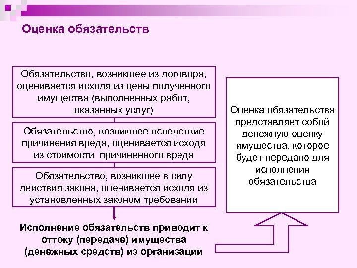 Оценка обязательств Обязательство, возникшее из договора, оценивается исходя из цены полученного имущества (выполненных работ,