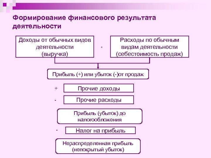 Формирование финансового результата деятельности Доходы от обычных видов деятельности (выручка) - Расходы по обычным