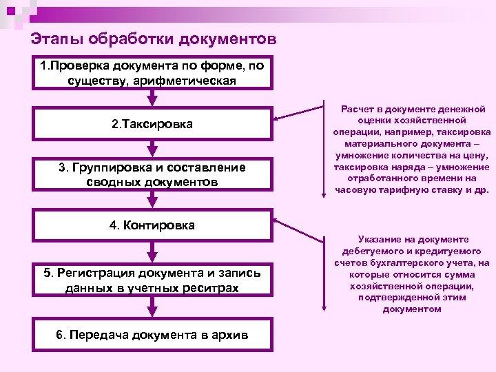 Этапы обработки документов 1. Проверка документа по форме, по существу, арифметическая 2. Таксировка 3.