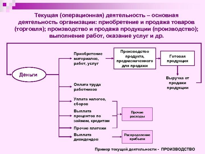 Текущая (операционная) деятельность – основная деятельность организации: приобретение и продажа товаров (торговля); производство и