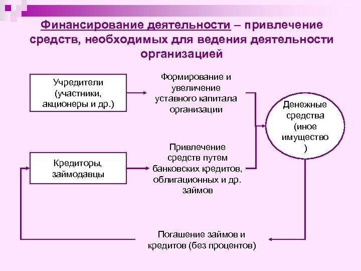 Финансирование деятельности – привлечение средств, необходимых для ведения деятельности организацией Учредители (участники, акционеры и