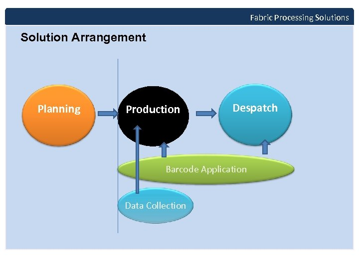 Fabric Processing Solutions Solution Arrangement Planning Production Despatch Barcode Application Data Collection