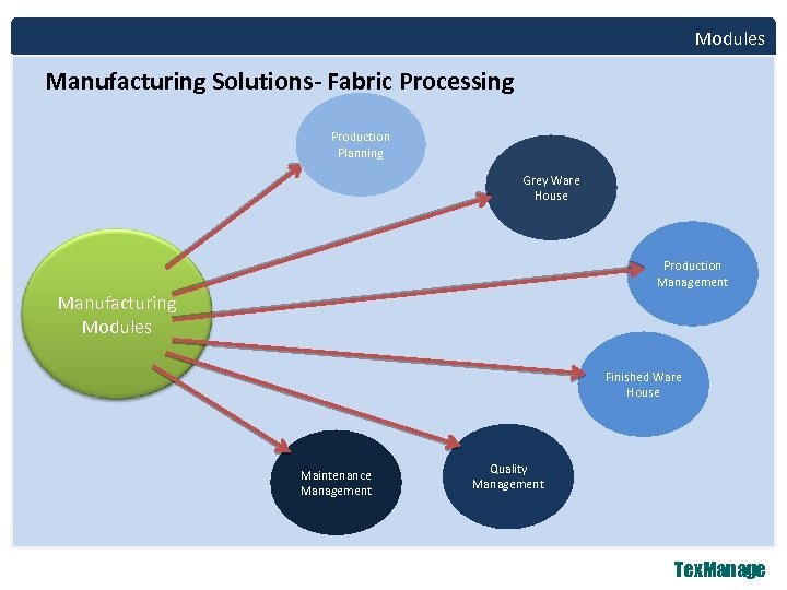 Modules Manufacturing Solutions- Fabric Processing Production Planning Grey Ware House Production Management Manufacturing Modules