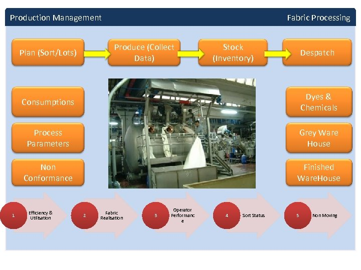 Production Management Fabric Processing Produce (Collect Data) Plan (Sort/Lots) Stock (Inventory) Despatch Consumptions Process