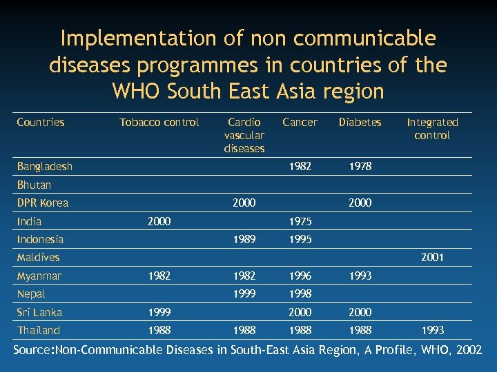 Implementation of non communicable diseases programmes in countries of the WHO South East Asia