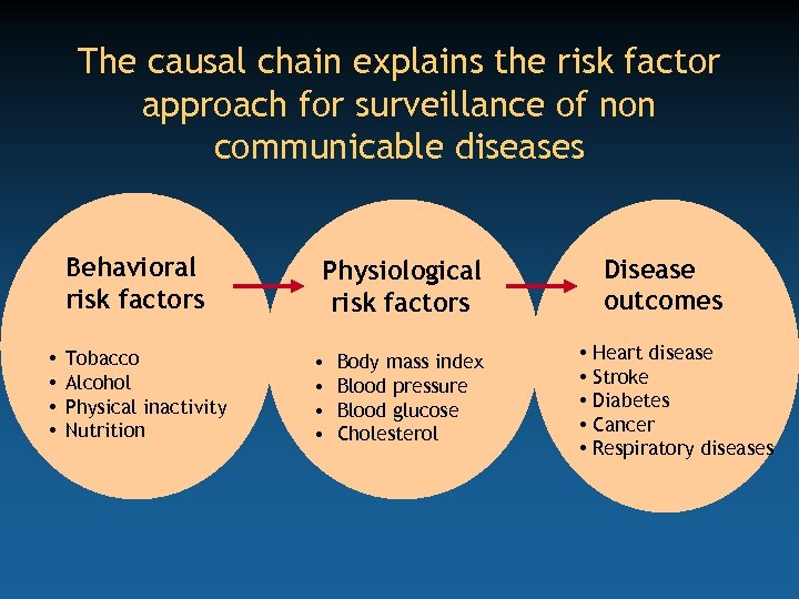 The causal chain explains the risk factor approach for surveillance of non communicable diseases