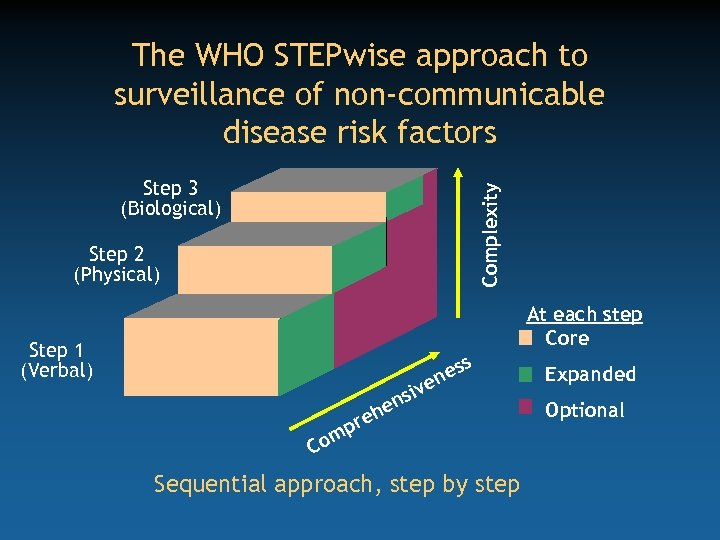 The WHO STEPwise approach to surveillance of non-communicable disease risk factors Complexity Step 3