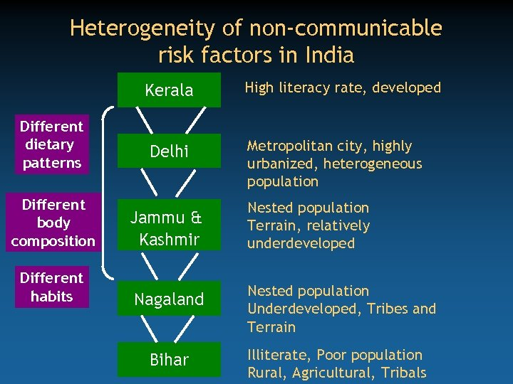 Heterogeneity of non-communicable risk factors in India Kerala Different dietary patterns Delhi Different body