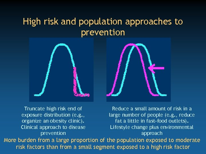 High risk and population approaches to prevention Truncate high risk end of exposure distribution