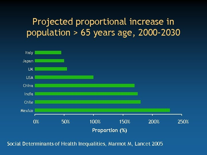 Projected proportional increase in population > 65 years age, 2000 -2030 Italy Japan UK