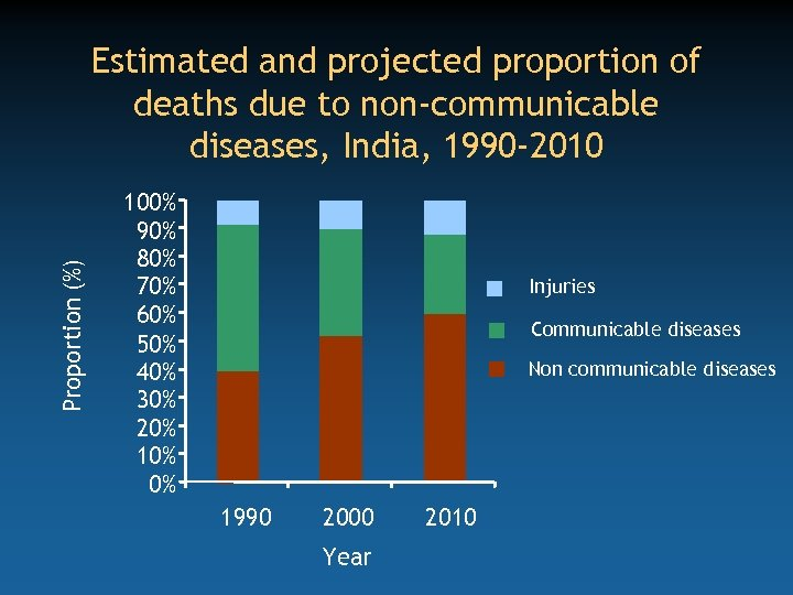 Proportion (%) Estimated and projected proportion of deaths due to non-communicable diseases, India, 1990