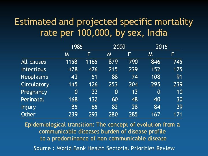 Estimated and projected specific mortality rate per 100, 000, by sex, India 1985 All