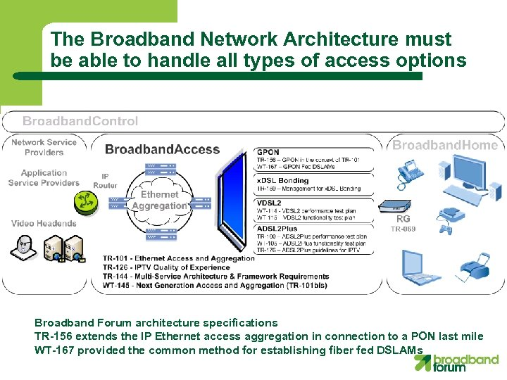 The Broadband Network Architecture must be able to handle all types of access options