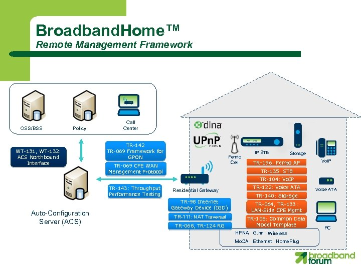Broadband. Home™ Remote Management Framework OSS/BSS Policy WT-131, WT-132: ACS Northbound Interface Call Center