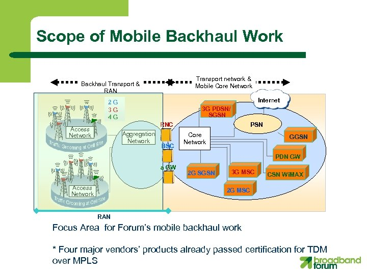 Scope of Mobile Backhaul Work Transport network & Mobile Core Network Backhaul Transport &