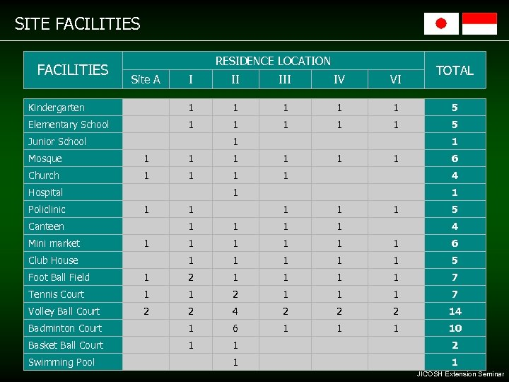 SITE FACILITIES RESIDENCE LOCATION Site A TOTAL I II IV VI Kindergarten 1 1