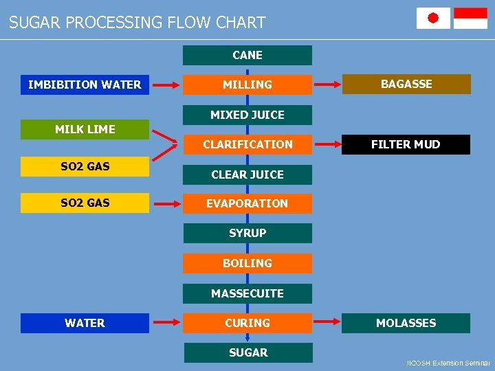 SUGAR PROCESSING FLOW CHART CANE IMBIBITION WATER MILLING BAGASSE MIXED JUICE MILK LIME CLARIFICATION