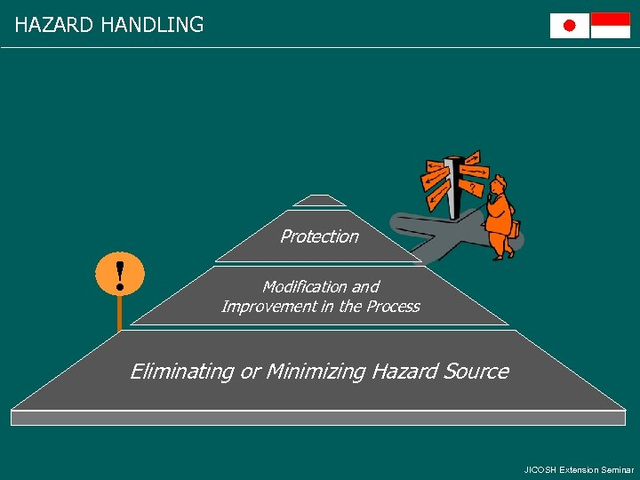 HAZARD HANDLING Protection ! Modification and Improvement in the Process Eliminating or Minimizing Hazard
