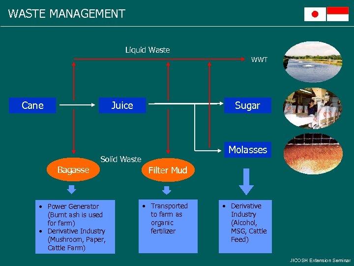 WASTE MANAGEMENT Liquid Waste WWT Cane Juice Sugar Molasses Solid Waste Bagasse • Power