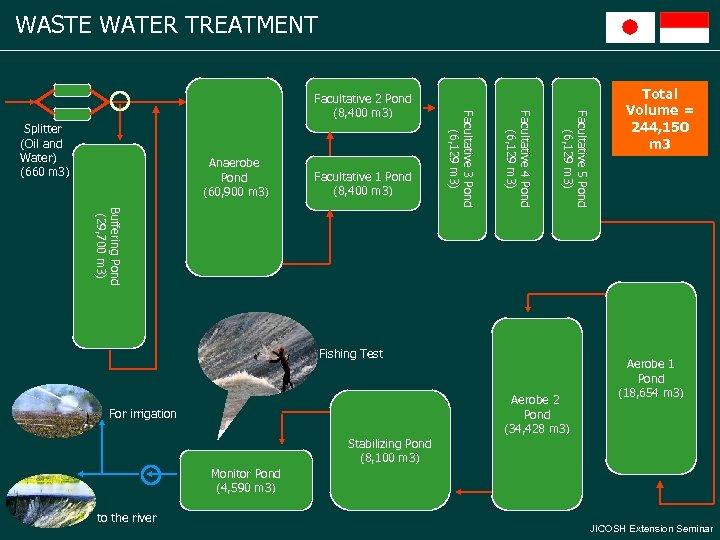 WASTE WATER TREATMENT Facultative 1 Pond (8, 400 m 3) Buffering Pond (29, 700