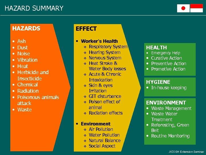 HAZARD SUMMARY HAZARDS EFFECT • • Worker's Health v Respiratory System v Hearing System