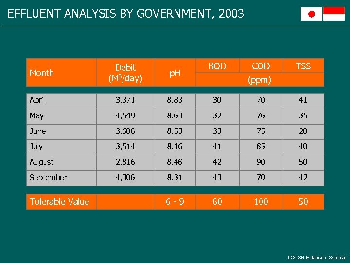 EFFLUENT ANALYSIS BY GOVERNMENT, 2003 BOD COD TSS Debit (M 3/day) p. H April