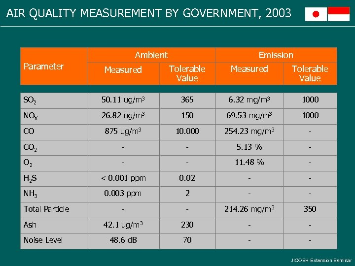AIR QUALITY MEASUREMENT BY GOVERNMENT, 2003 Ambient Parameter Emission Measured Tolerable Value SO 2