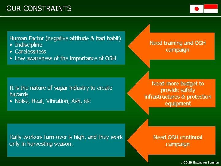 OUR CONSTRAINTS Human Factor (negative attitude & bad habit) • Indiscipline • Carelessness •