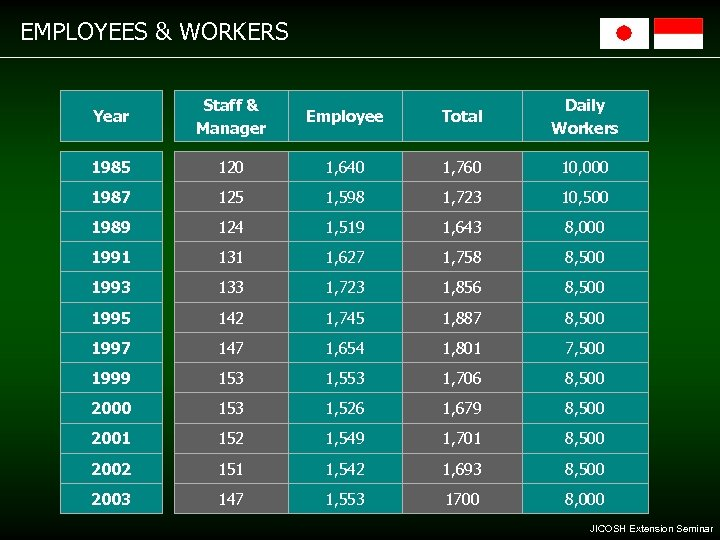 EMPLOYEES & WORKERS Year Staff & Manager Employee Total Daily Workers 1985 120 1,